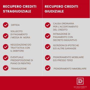 Recupero crediti Avvocato Brescia